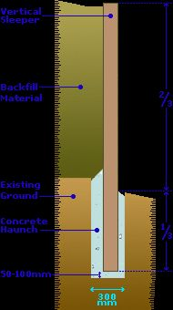 Image result for vertical railway sleeper retaining wall