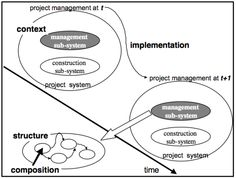 Figure 3: The project management system in the project framework - (c) Christian A. Estay-Niculcar