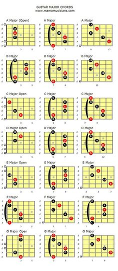 Chord chart of Major Guitar Chords in their various shapes and positions. Learn all the different shapes and positions of the major guitar chords.