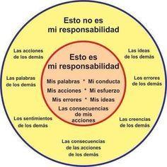 Los círculos de la influencia y de la preocupación | Blog de Sergio Carol