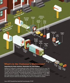 Diagram: What Makes Up Our Mailstream? Infographic - Information Graphic Designs at Style & Flow