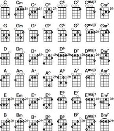 Printable Mandolin Chord Chart Free Pdf Download At Http