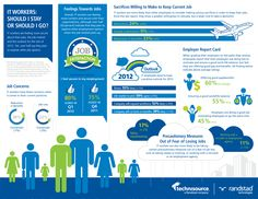 Should you stay or go? #Infographic on the #IT Industry