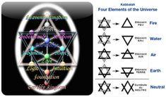 Hexagram in the Tree of Life.