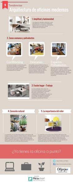 Infografia Aquitectura de Oficinas Modernas: OFIPRIX #oficinas #decoraciondeoficinas #officedesign