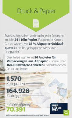 wlw-Wissen zur Branche Druck & Papier: Statistisch gesehen verbraucht jeder Deutsche im Jahr über 200 Kilo Papier, Pappe oder Karton. Weitere Informationen zur Branche finden Sie unter wlw.de!