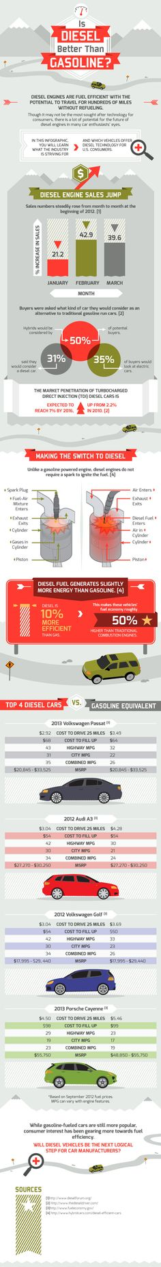 Diesel engines are fuel efficient with the potential to travel for hundreds of miles with out refueling. Though it may not be the most sough after technology for consumers, there is a lot of potential for the future of diesel engines in many car enthusiasts eyes.