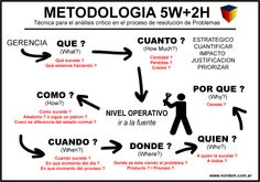 5w2h -  Creacion de mision y vision