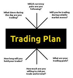 Formulating a trading plan