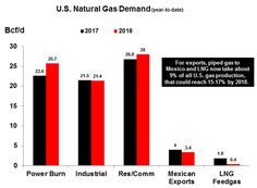 US Natural Gas Deman