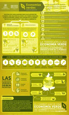 Infografía: Economías Verdes  Ecopue