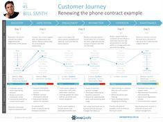 GroupQuality customer journey mapping