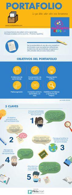 Portafolio de Evidencias - Objetivos y Claves | #Infografía #Educación