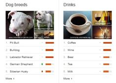 Google Top Charts show worlds searches for whiskey, more via @CNET