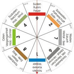 Feng Shui-Energien Ordnungssystem-Hinweise