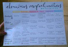 Tabela de domínios morfoclimáticos brasileiros (parte 1)! { #dominiosmorfoclimaticos × #geografia × #amazonia × #cerrado × #caatinga × #maresdemorros × #araucárias × #pradarias × #studies × #estudos ×...