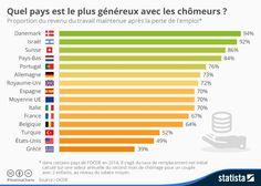 Les pays les plus « généreux » avec les chômeurs