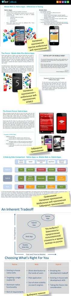 How to decide on digital publishing platform and type of app