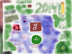 Google Communities For Alive Student Prosumption via Ryan Bretag.