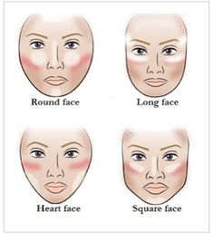 Highlight and contouring for different faces