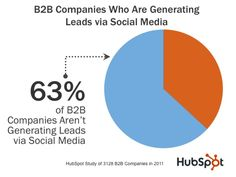 HubSpot Study Percent Companies generating Leads from Social Media Content Marketing, Online Marketing, Social Media Marketing, Digital Marketing, Marketing Ideas, Social Media Topics, Social Media Channels, Advertising Techniques, Lead Generation