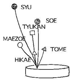 style of a IKEBANA SENKEIRYU