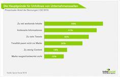 #BrandMarketing #SocialMedia #SMM #BrandedContent #ContenMarketing #DosDonts #Unfollowing #marketing