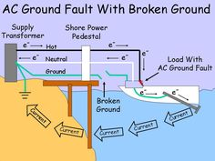 Electric Shock Drowning, or ESD is when AC (alternating current) leakage from nearby boats or docks electrocutes or incapacitates swimmers in fresh water. Boat Safety, Water Safety, Marine Gear, Boat Battery, Electric Shock, Electric Field, Boating Tips, Sail World, Boat Projects