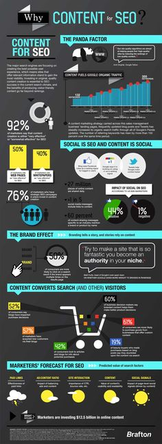 Why Content Marketing Works for SEO – #Infographic