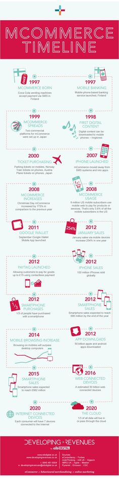 mCommerce Timeline | Developing Revenues - eCommerce guides and infographics Digital Wave, Mobile Technology, Search Engine Optimization, Email Marketing, Timeline, Infographics, Ecommerce, Facts, Change