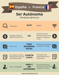 Una infografía comparativa de las principales diferencias que encuentran los aútonomos españoles frente a sus iguales de Francia.