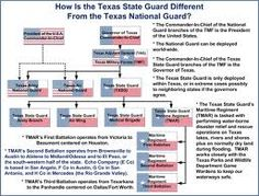 Looking for: Texas State Guard Maritime Regiment on