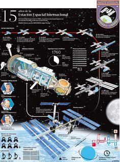 Hola: Una infografía con 15 años de las Estación Espacial. Vía Un saludo Spaceship Art, Spaceship Concept, Space Flight Simulator, Cosmos, Science And Nature, Life Science, Space Camera, Aerospace Engineering, International Space Station