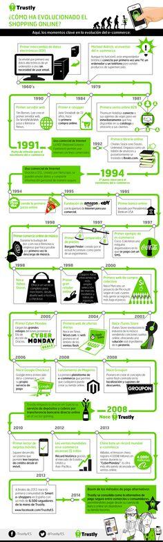 Infografía: Los 35 años de evolución del e-commerce