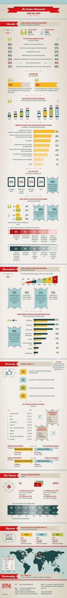 Der-Online-Reisemarkt-2012-2013