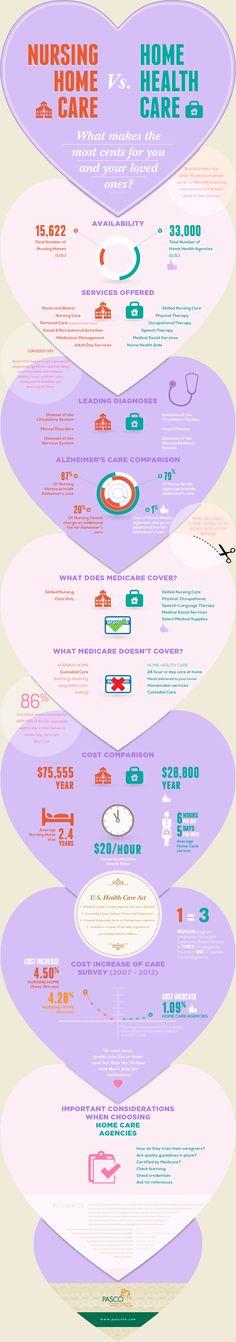 Nursing Home Care vs. Home Health Care Nursing Home Care vs. Home Health Care Alzheimer Care, Dementia Care, Alzheimers, Home Health Nurse, Lifestyle Fotografie, Aging Parents, Nursing Care, Elderly Care, Nurse Life