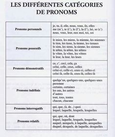 pronomes Source by French Basics, French For Beginners, French Class, French Lessons, French Expressions, French Phrases, French Words, French Quotes, French Sayings