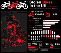 UK Data of bike theft #infographic #dataviz #bikes