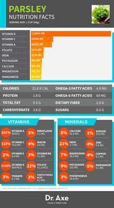 Parsley Benefits, Nutrition & Recipe Ideas - Dr. Axe