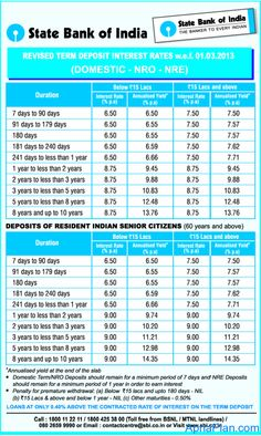 How To Calculate Interest Rates For Axis Bank Personal Loans