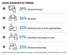 How's your stress level these days? Sources Of Stress, Working People, Benefit, No Response, Finance, Relationship, Tools, How To Plan, Motivation