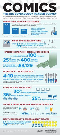 Quem é o leitor de quadrinhos digitais? | Danger!
