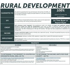 Kentucky USDA Rural Housing Loans : KENTUCKY USDA RURAL HOUSING LOAN PROGRAM GUIDELINES