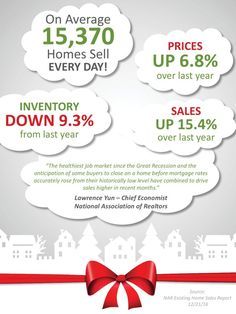 Existing Home Sales Surge Through The Holidays - Each and every housing indicator is strong right now. Sales are strong nationally and Las Vegas is no exception. Sellers have nothing to fear and buyers are only going to cost themselves by waiting. Contact me today to stay ahead of the market.