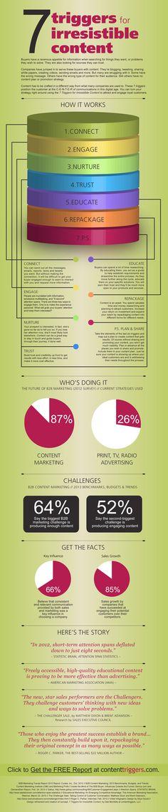 How To Create Irresistible Content Infographic – Business marketing design Inbound Marketing, Marketing Digital, Mundo Marketing, Marketing Direct, Content Marketing Strategy, Business Marketing, Internet Marketing, Marketing And Advertising, Online Marketing