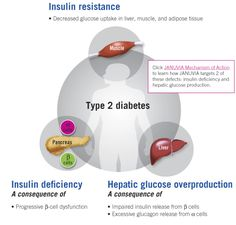 Cost of Diabetes Medications * You can get more details by clicking on the image.