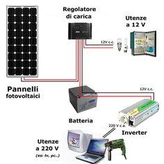 Il Portale del Sole - Pannelli solari e fotovoltaici
