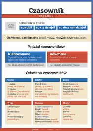 Redesign my terrible looking flow diagram to help save patients lives Poster contest design Learn Polish, Teacher Morale, Polish Words, Polish Language, French Grammar, Life Poster, School Subjects, Science For Kids, Journaling
