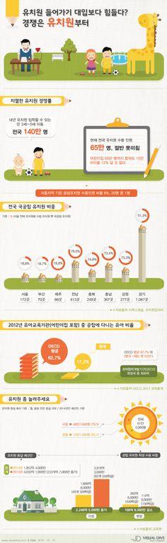[Infographic] 대학교 입학보다 힘든 유치원 입학에 관한 인포그래픽