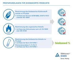 DIN CERTCO is a certification company of the TÜV Rheinland Group and the certification body for issuing the DIN mark and other certification marks. Biodegradable Plastic, Biodegradable Products, Certificate, Group, Rheinland, Products